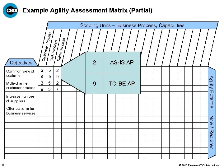 Example Agility Assessment Matrix (Partial) Increase number of suppliers Offer platform for business services