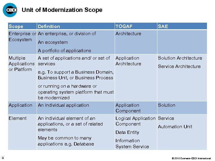 Unit of Modernization Scope Definition Enterprise or An enterprise, or division of Ecosystem An