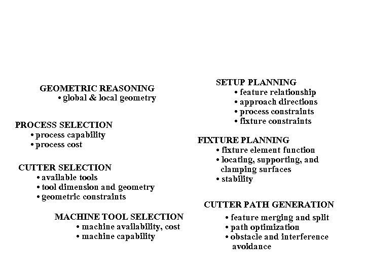 GEOMETRIC REASONING • global & local geometry PROCESS SELECTION • process capability • process