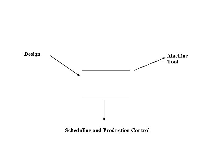 Design Machine Tool Scheduling and Production Control