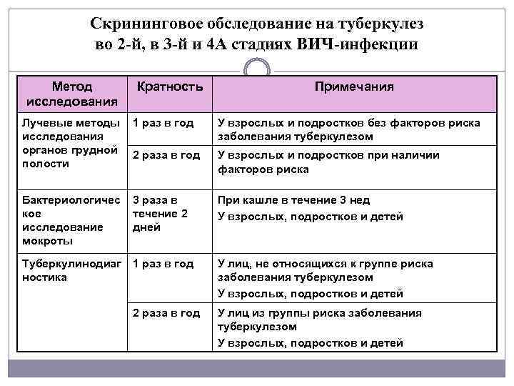 Скрининговое обследование на туберкулез во 2 й, в 3 й и 4 А стадиях