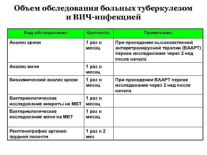 Объем обследования больных туберкулезом и ВИЧ-инфекцией Вид обследования Кратность Анализ крови 1 раз в
