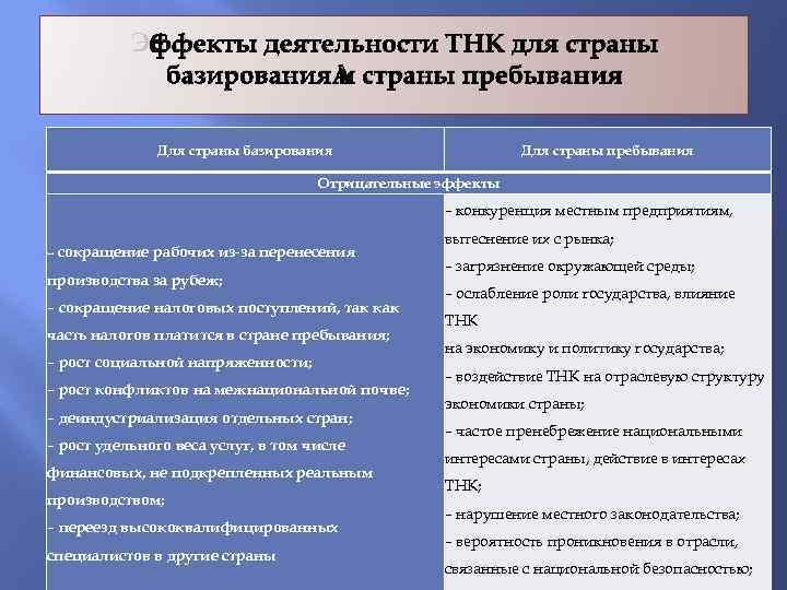 Эффекты деятельности ТНК для страны базирования и страны пребывания Для страны базирования Для страны