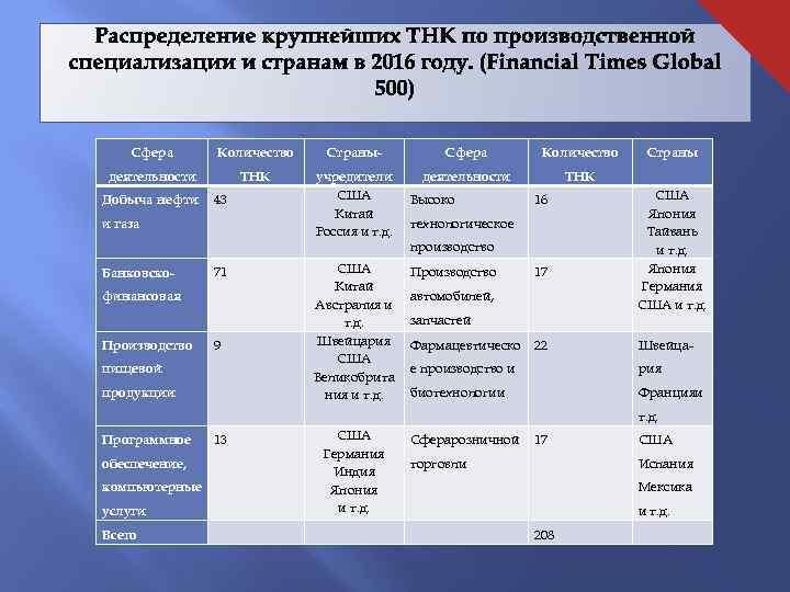 Сфера Количество Страны- Сфера Количество деятельности ТНК учредители США Китай Россия и т. д.