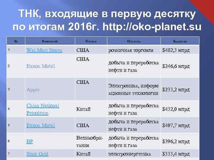 ТНК, входящие в первую десятку по итогам 2016 г. http: //oko-planet. su по итогам