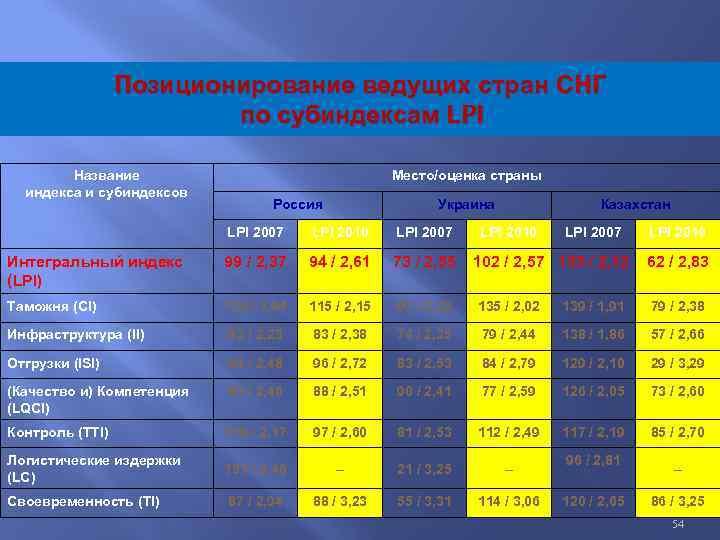 Позиционирование ведущих стран СНГ по субиндексам LPI Название индекса и субиндексов Место/оценка страны Россия