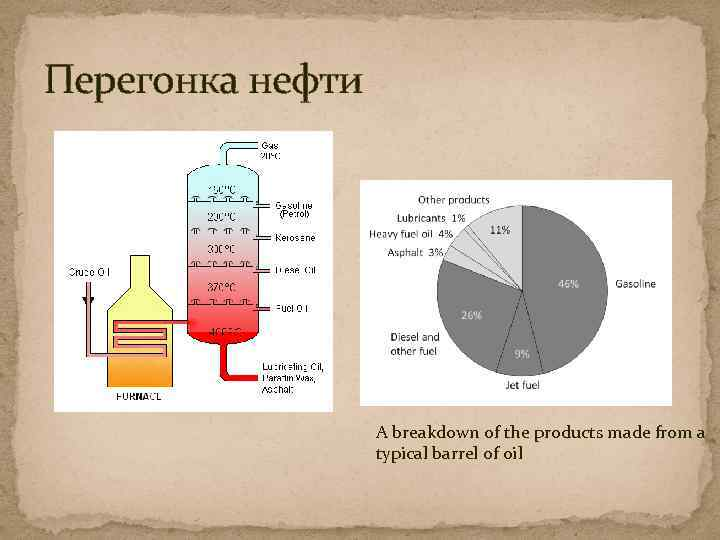 Перегонка нефти A breakdown of the products made from a typical barrel of oil