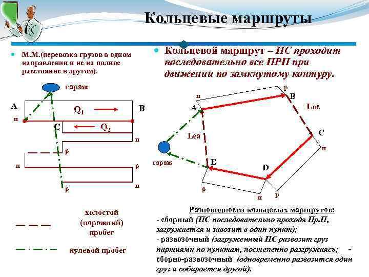 Кольцевые маршруты Кольцевой маршрут – ПС проходит последовательно все ПРП при движении по замкнутому