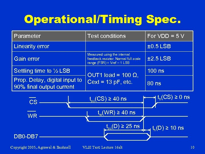 Operational/Timing Spec. Parameter Test conditions ± 0. 5 LSB Linearity error Gain error Measured