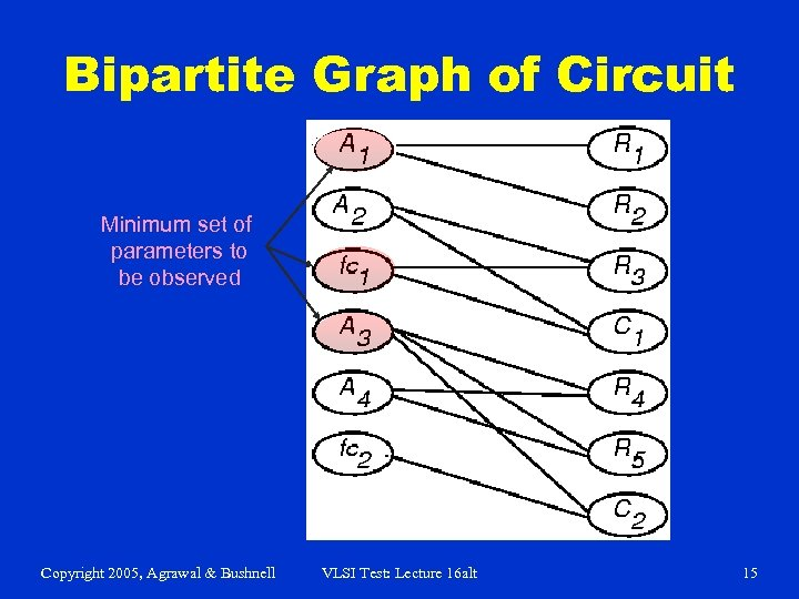Bipartite Graph of Circuit Minimum set of parameters to be observed Copyright 2005, Agrawal