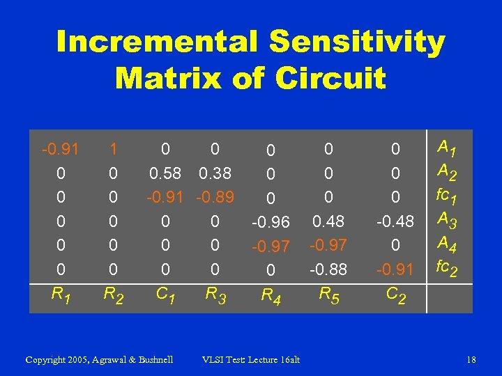 Incremental Sensitivity Matrix of Circuit -0. 91 0 0 0 R 1 1 0