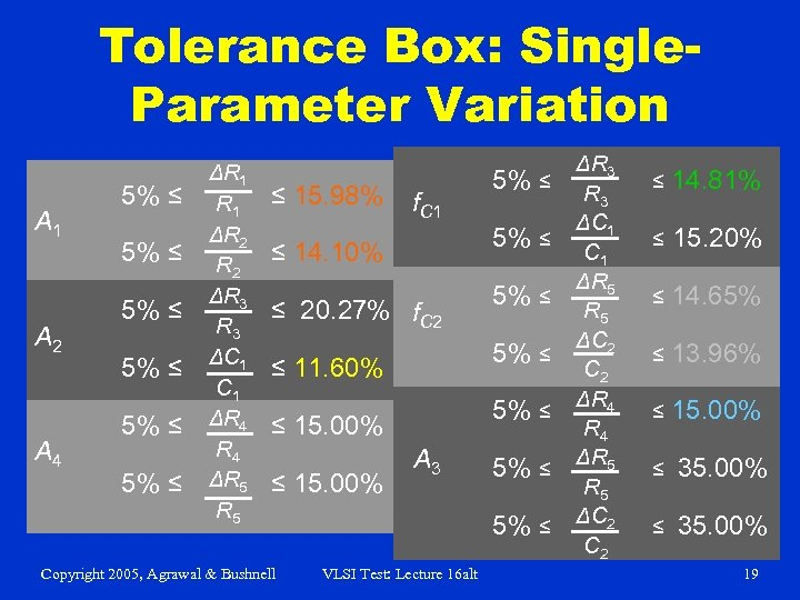 Tolerance Box: Single. Parameter Variation A 1 A 2 A 4 5% ≤ 5%