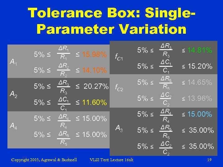 Tolerance Box: Single. Parameter Variation A 1 A 2 A 4 5% ≤ 5%