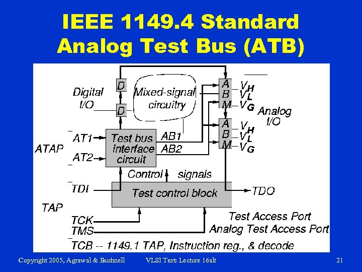 IEEE 1149. 4 Standard Analog Test Bus (ATB) Copyright 2005, Agrawal & Bushnell VLSI