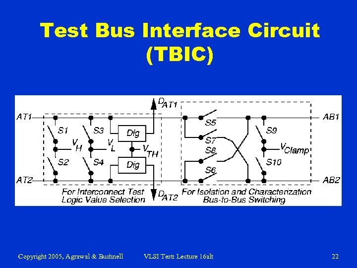 Test Bus Interface Circuit (TBIC) Copyright 2005, Agrawal & Bushnell VLSI Test: Lecture 16