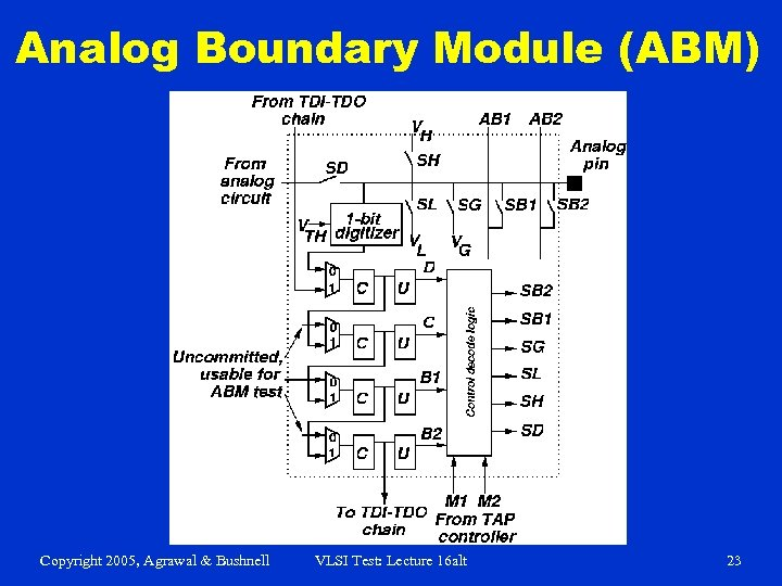 Analog Boundary Module (ABM) Copyright 2005, Agrawal & Bushnell VLSI Test: Lecture 16 alt