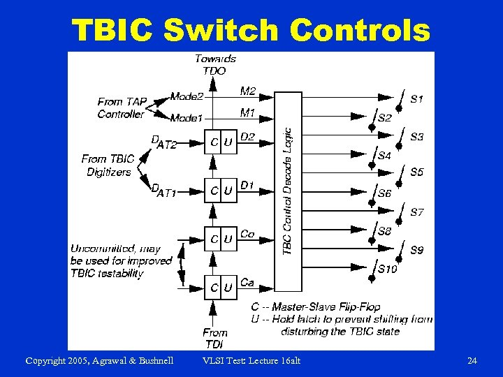 TBIC Switch Controls Copyright 2005, Agrawal & Bushnell VLSI Test: Lecture 16 alt 24
