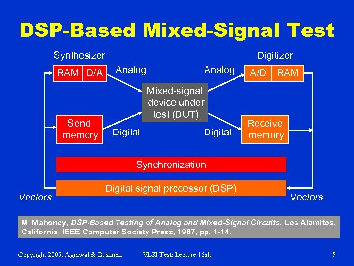 DSP-Based Mixed-Signal Test Synthesizer RAM D/A Send memory Digitizer Analog A/D Digital Receive memory
