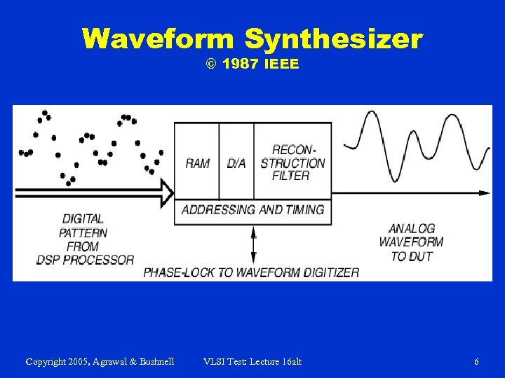 Waveform Synthesizer © 1987 IEEE Copyright 2005, Agrawal & Bushnell VLSI Test: Lecture 16