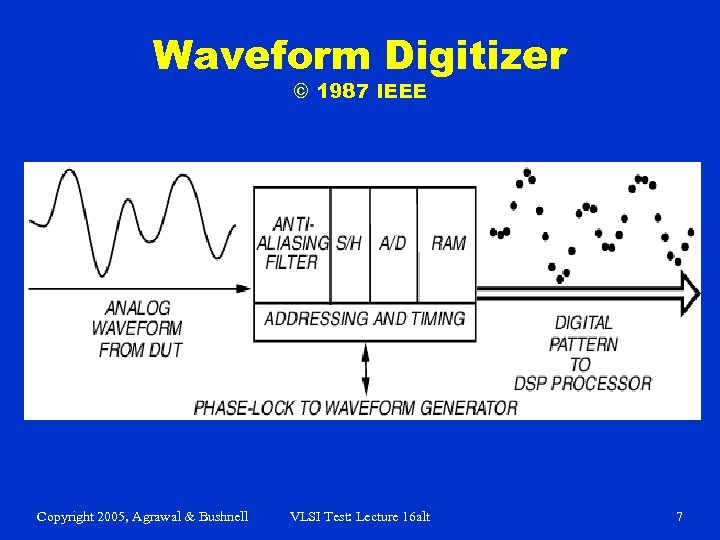 Waveform Digitizer © 1987 IEEE Copyright 2005, Agrawal & Bushnell VLSI Test: Lecture 16
