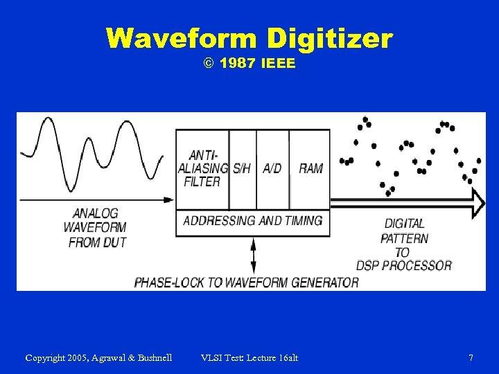 Waveform Digitizer © 1987 IEEE Copyright 2005, Agrawal & Bushnell VLSI Test: Lecture 16