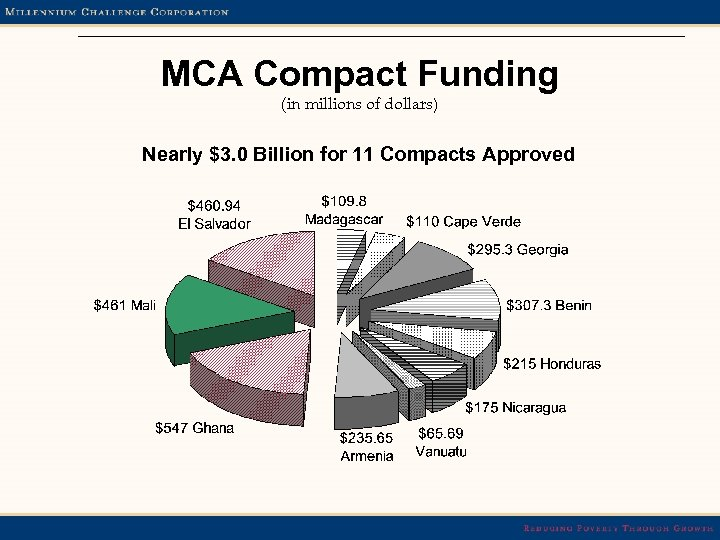 MCA Compact Funding (in millions of dollars) Nearly $3. 0 Billion for 11 Compacts