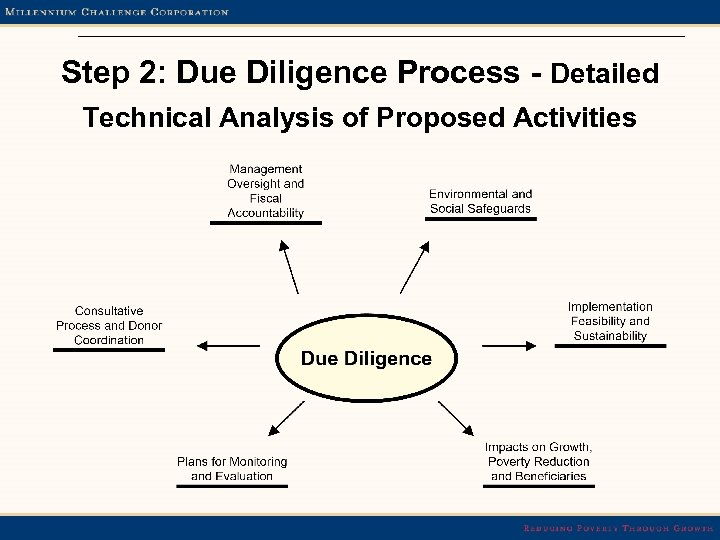 Step 2: Due Diligence Process - Detailed Technical Analysis of Proposed Activities