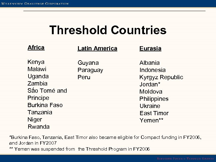 Threshold Countries Africa Latin America Eurasia Kenya Malawi Uganda Zambia Sấo Tomé and Principe