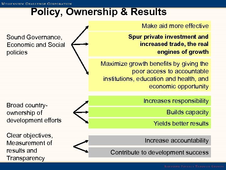 Policy, Ownership & Results Make aid more effective Sound Governance, Economic and Social policies