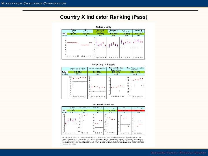 Country X Indicator Ranking (Pass)