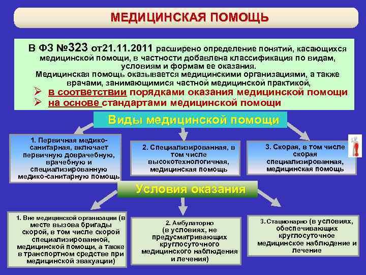 виды условия и формы оказания медицинской помощи