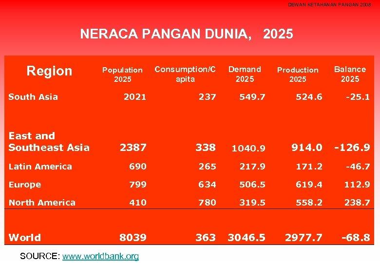 DEWAN KETAHANAN PANGAN 2008 NERACA PANGAN DUNIA, 2025 Region South Asia Population 2025 Consumption/C