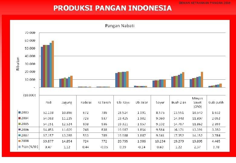 PRODUKSI PANGAN INDONESIA DEWAN KETAHANAN PANGAN 2008