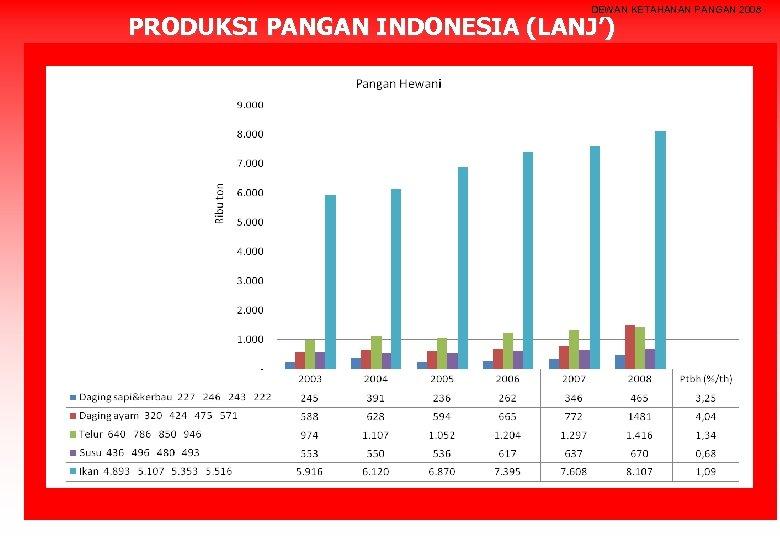 DEWAN KETAHANAN PANGAN 2008 PRODUKSI PANGAN INDONESIA (LANJ')