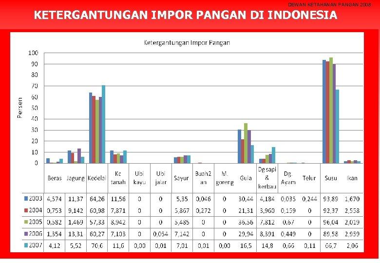 DEWAN KETAHANAN PANGAN 2008 KETERGANTUNGAN IMPOR PANGAN DI INDONESIA