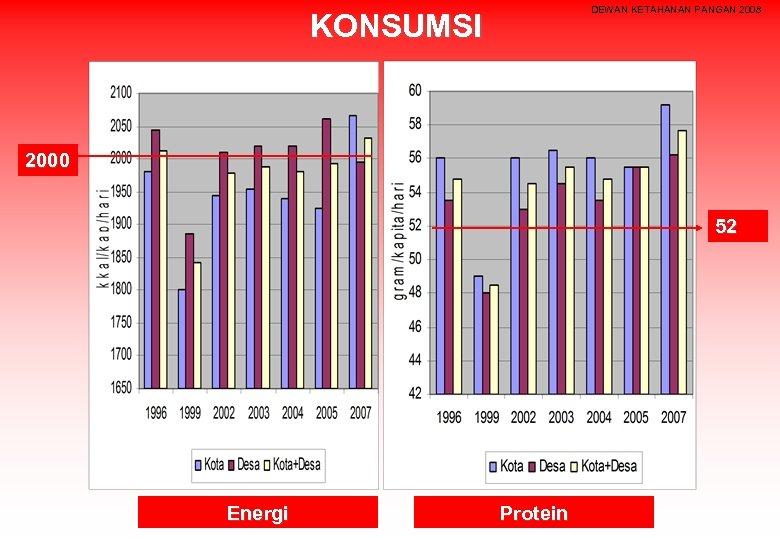 DEWAN KETAHANAN PANGAN 2008 KONSUMSI 2000 52 Energi Protein