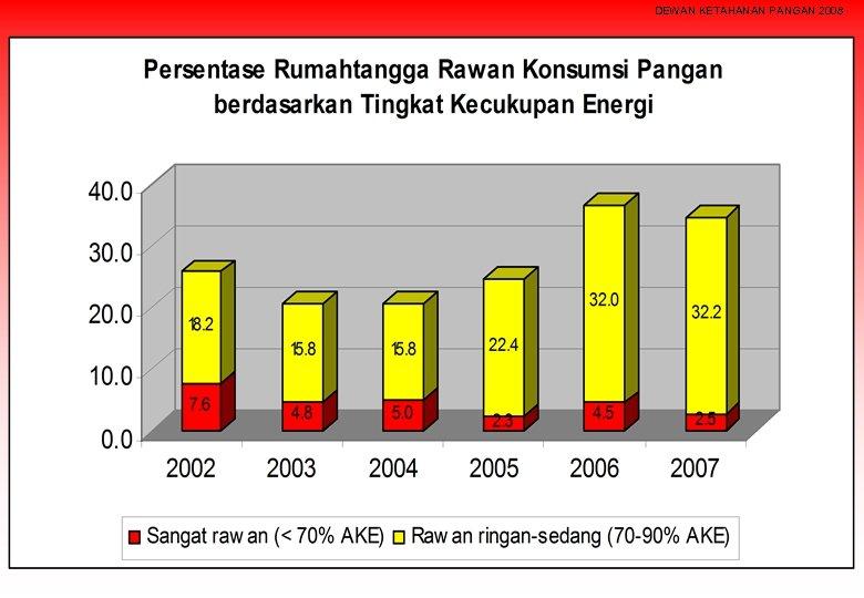DEWAN KETAHANAN PANGAN 2008