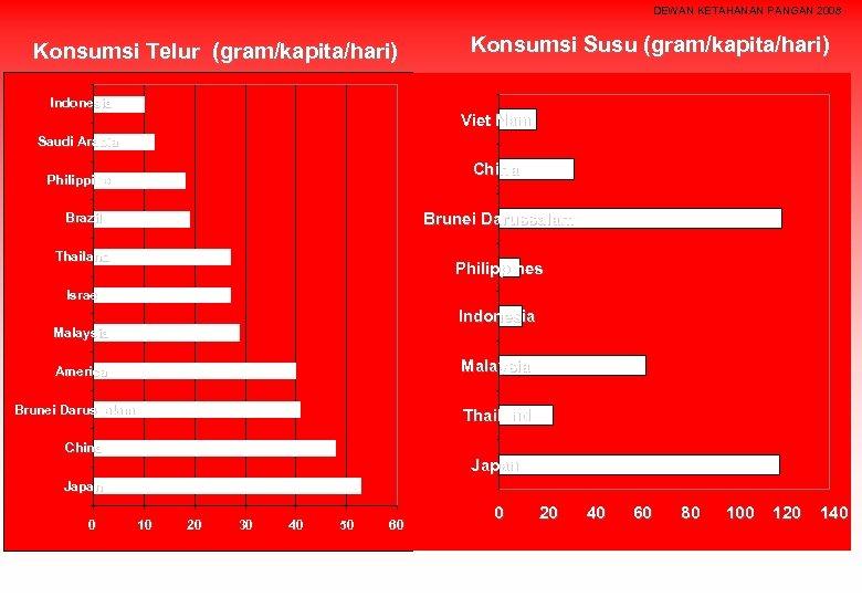 DEWAN KETAHANAN PANGAN 2008 Konsumsi Telur (gram/kapita/hari) Indonesia Konsumsi Susu (gram/kapita/hari) Viet Nam Saudi