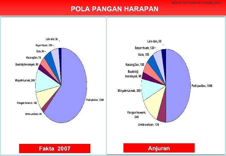 DEWAN KETAHANAN PANGAN 2008 POLA PANGAN HARAPAN Fakta 2007 Anjuran