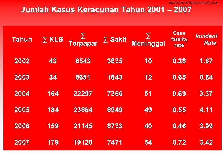 DEWAN KETAHANAN PANGAN 2008 Jumlah Kasus Keracunan Tahun 2001 – 2007 Tahun ∑ ∑