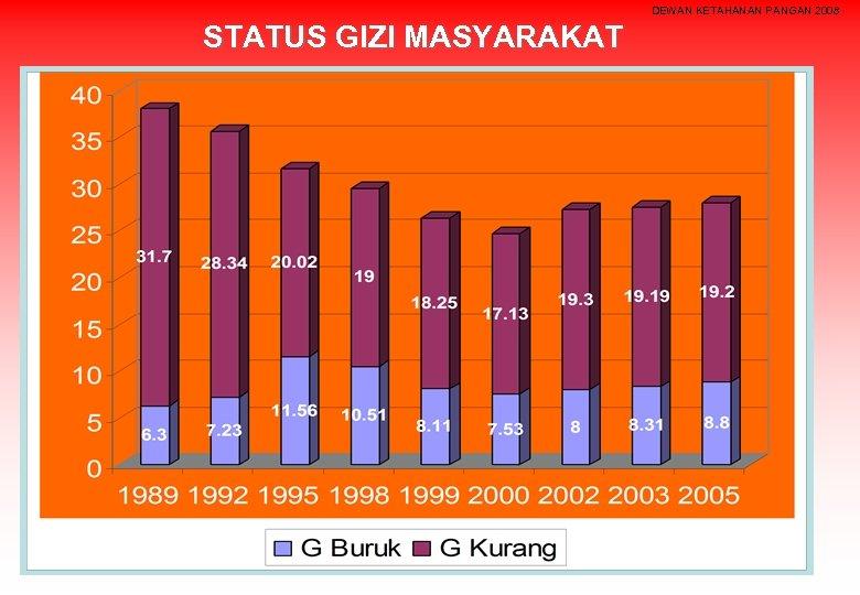 DEWAN KETAHANAN PANGAN 2008 STATUS GIZI MASYARAKAT