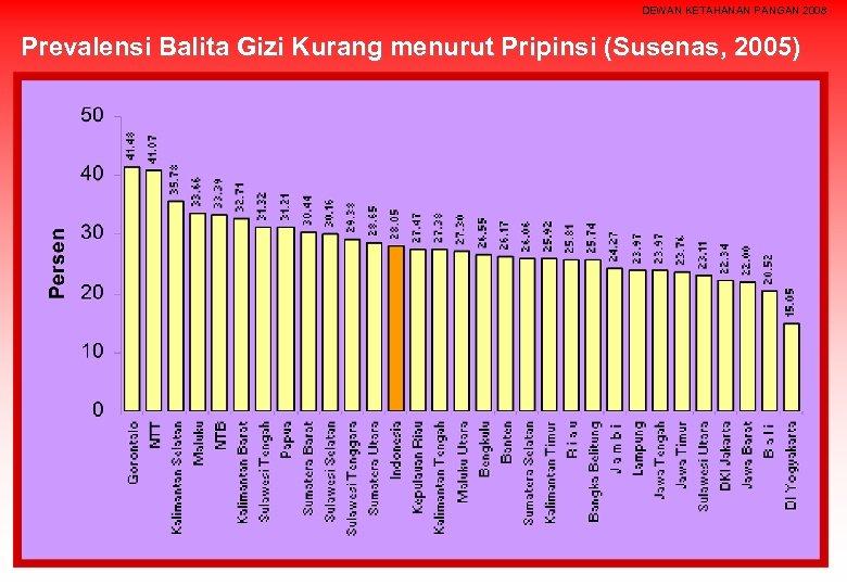 DEWAN KETAHANAN PANGAN 2008 Prevalensi Balita Gizi Kurang menurut Pripinsi (Susenas, 2005)