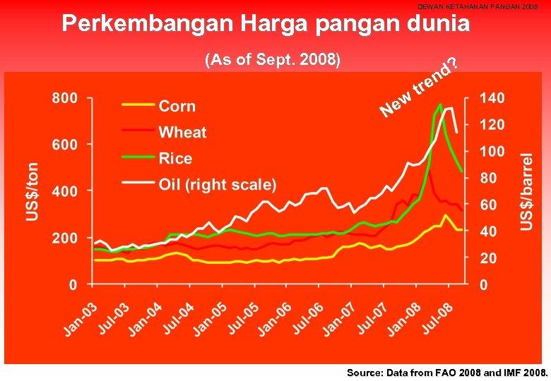 DEWAN KETAHANAN PANGAN 2008 Perkembangan Harga pangan dunia (As of Sept. 2008) ew N