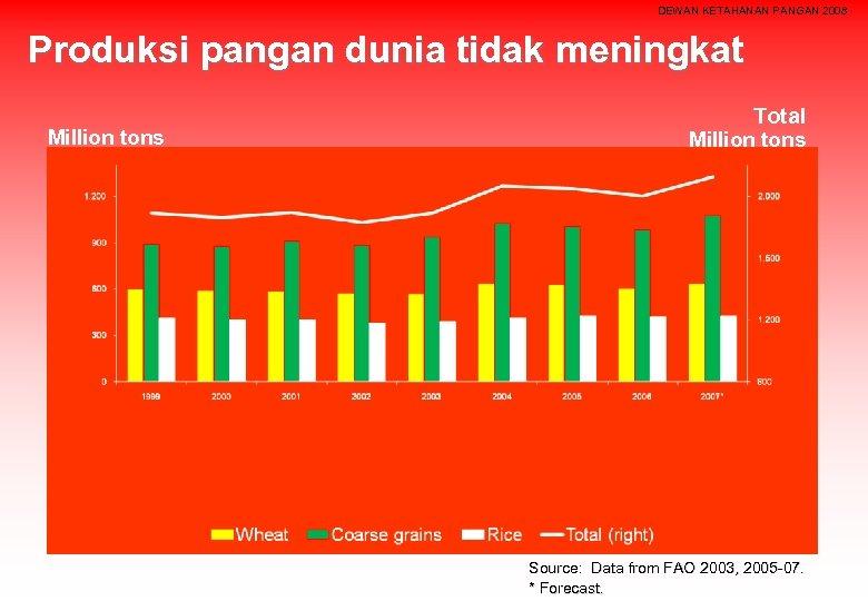 DEWAN KETAHANAN PANGAN 2008 Produksi pangan dunia tidak meningkat Million tons Total Million tons