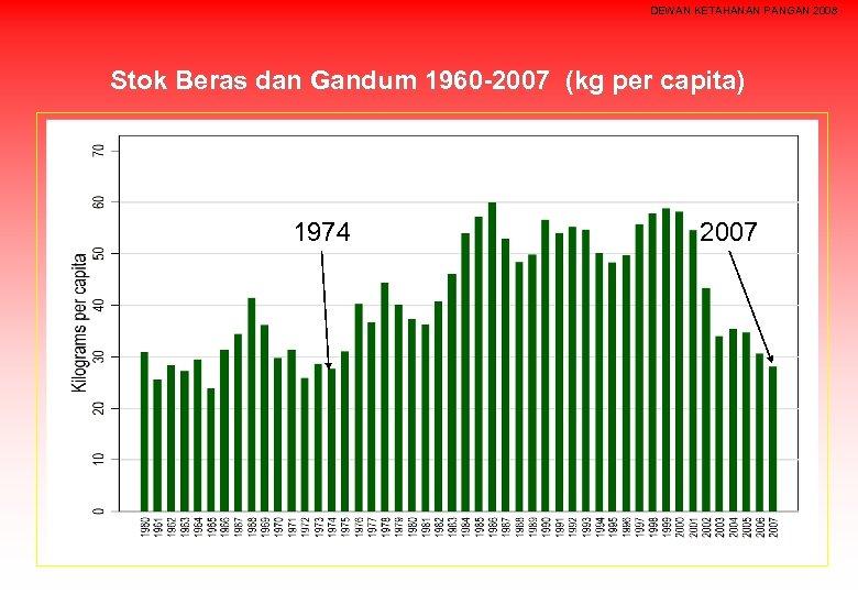 DEWAN KETAHANAN PANGAN 2008 Stok Beras dan Gandum 1960 -2007 (kg per capita) 1974
