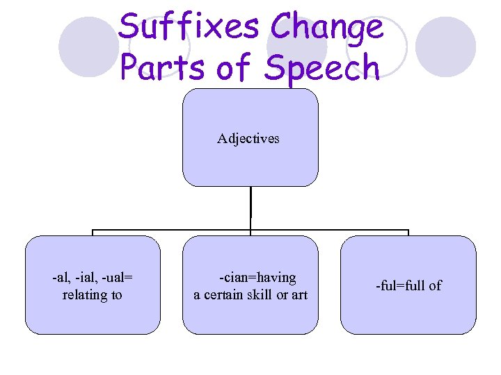 Suffixes Change Parts of Speech Adjectives -al, -ial, -ual= relating to -cian=having a certain
