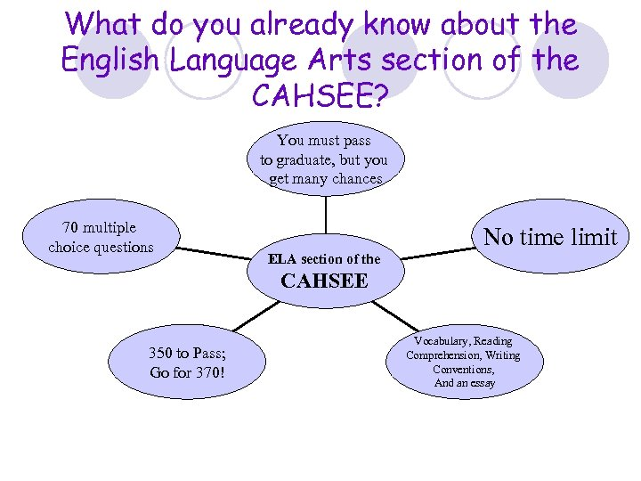 What do you already know about the English Language Arts section of the CAHSEE?