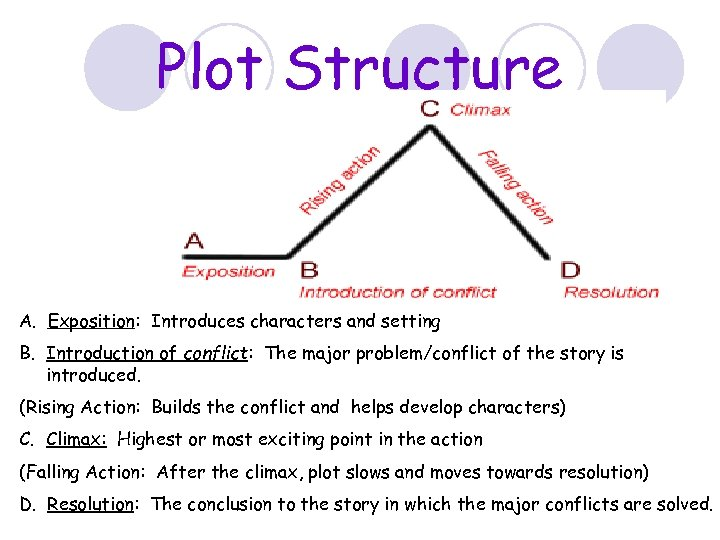 Plot Structure A. Exposition: Introduces characters and setting B. Introduction of conflict: The major