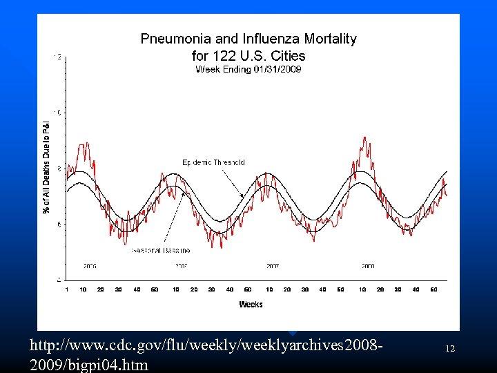 http: //www. cdc. gov/flu/weeklyarchives 20082009/bigpi 04. htm 12