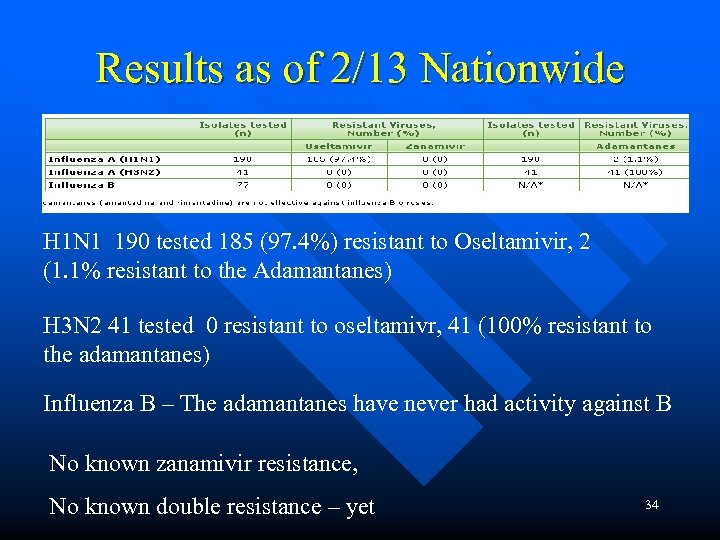 Results as of 2/13 Nationwide H 1 N 1 190 tested 185 (97. 4%)